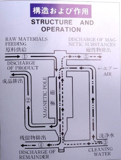構造及び作用